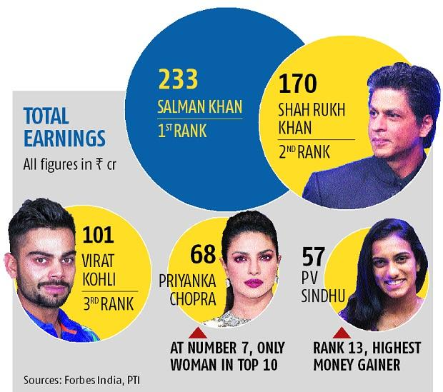 Salman tops Forbes India celebrity list