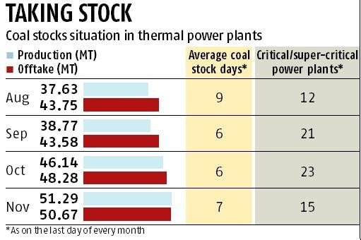 Coal India ups production; stocks in power plants to ease by January