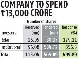 Infosys promoters' stakes rise to 12.9% after Rs 13,000-cr share buyback
