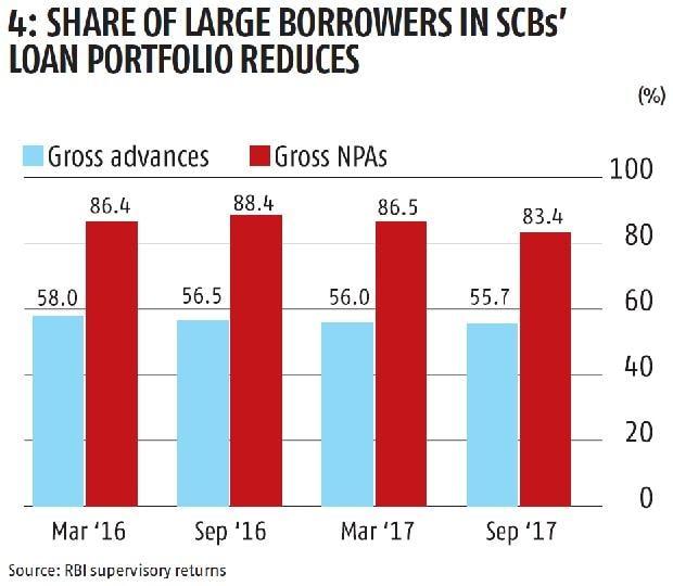 Statsguru: Twin balance sheet problem