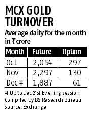 Jan 14 date set for options trading in guar seed