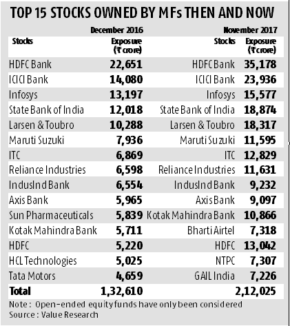 Most-owned stocks by equity mutual funds see little change in 2017