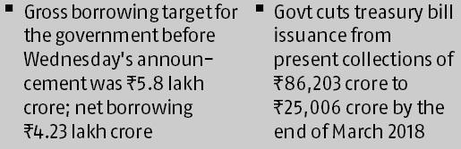 Govt to borrow Rs 50k cr more via govt securities
