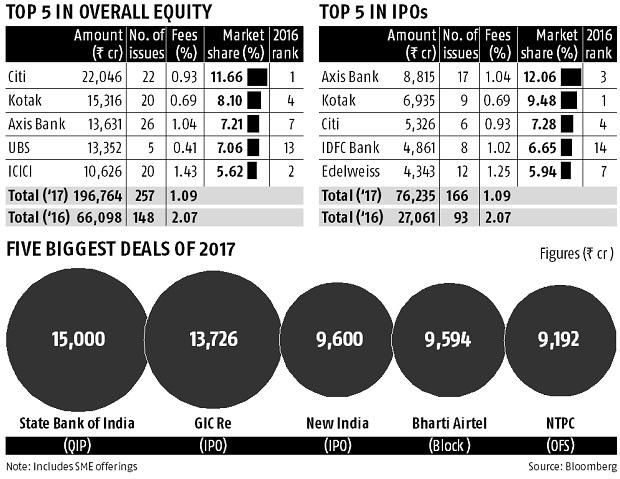Equity League tables: Citi, Axis take honours