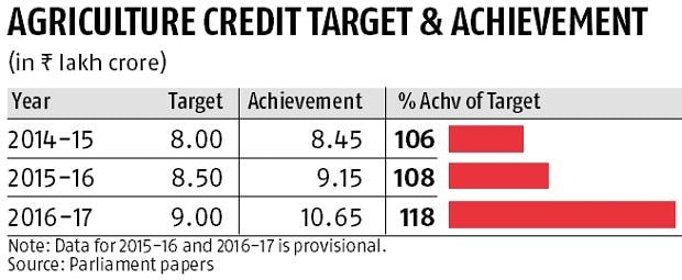 Govt may exceed Rs 10 lakh cr farm credit target once again