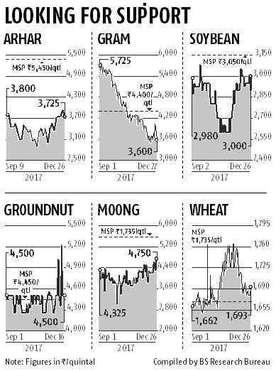 Tariff changes fail to lift mandi prices of pulses, oilseeds