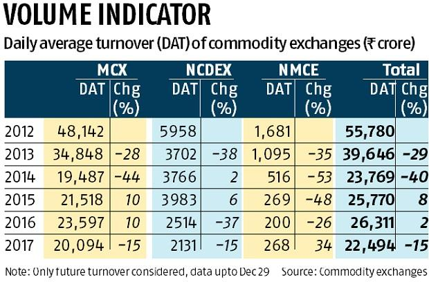 Commodity futures clock lowest turnover in 3 years