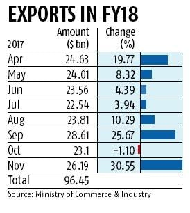 Tax refund woes bite exporters