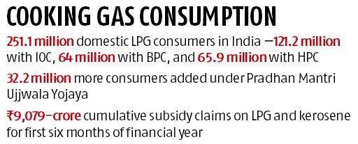 Monthly hike in LPG price to return in smaller dose