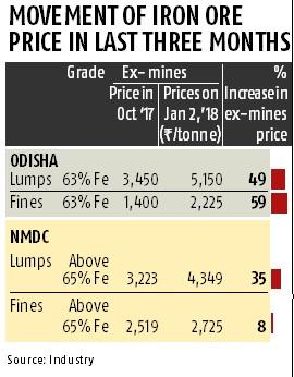 Iron ore prices on fire as Odisha miners, NMDC hike prices