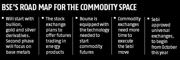 BSE bullion futures