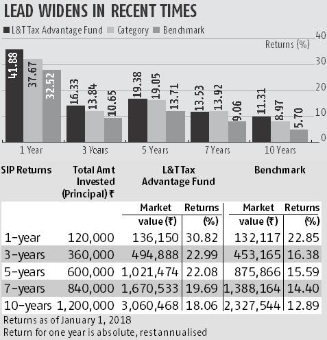 L&T Tax Advantage Fund's objective is to generate long-term capital growth