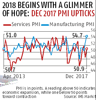 Services sector growth improves in December