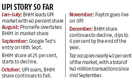 BHIM app market share falls to 6% as Tez, PhonePe and Paytm make gains