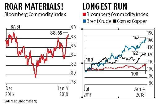 Commodities are on their longest winning streak as crude rallies