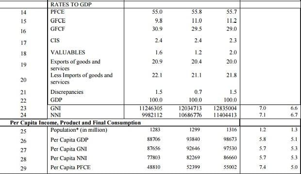 Full text of first advance estimates of GDP data for FY18