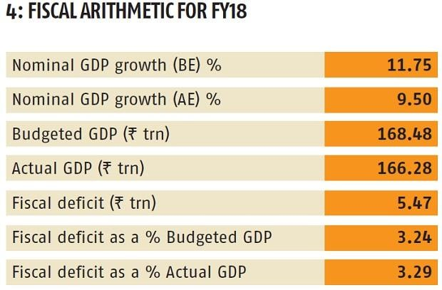 GDP, economic growth