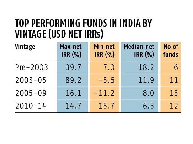 private equity funds in India