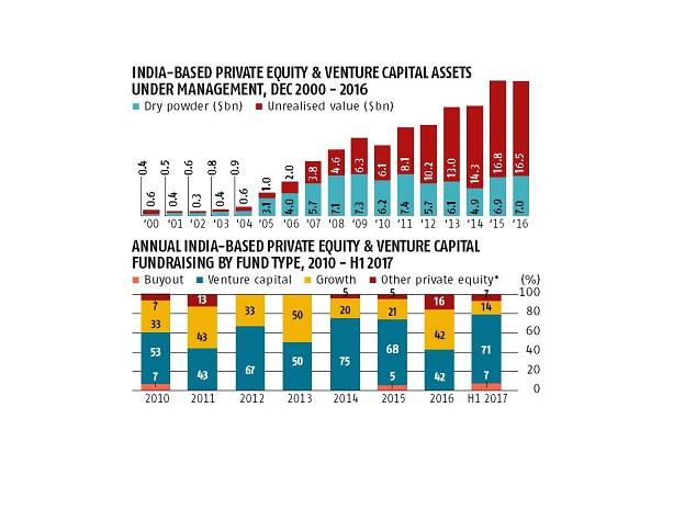 private equity and venture capital assets
