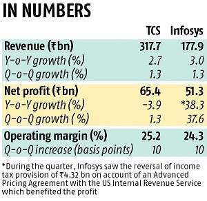 New Infosys CEO Salil Parekh starts stint with in-line Q3 numbers