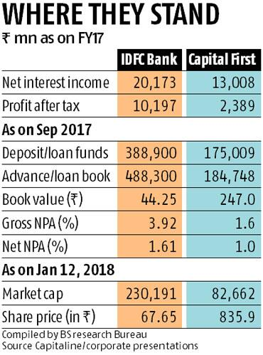 IDFC Bank to merge with Capital First, Vaidyanathan to succeed Lall