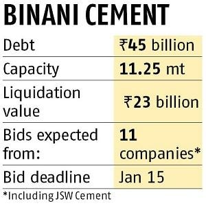 JSW to bid in partnership with a global PE player for Binani Cement today