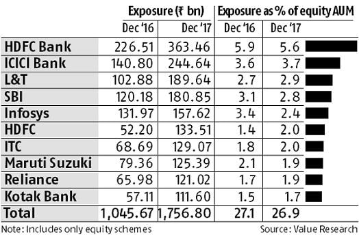 Over a quarter of equity mutual fund assets in top 10 stocks list