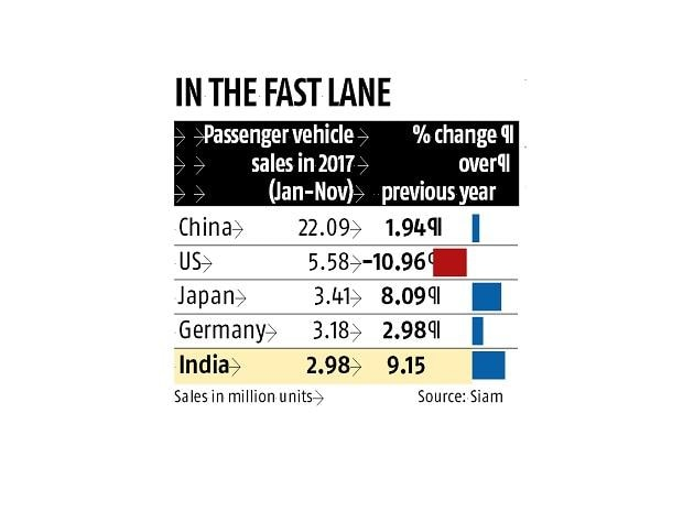 Passenger Vehicles, India, China, the US, Japan, Germany, the UK,France,demonetisation, GST,Indian car sales, Moody's report,