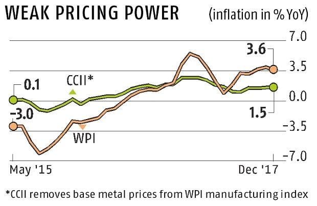 Crisil inflation tracker: Headline WPI trips on food, core intact