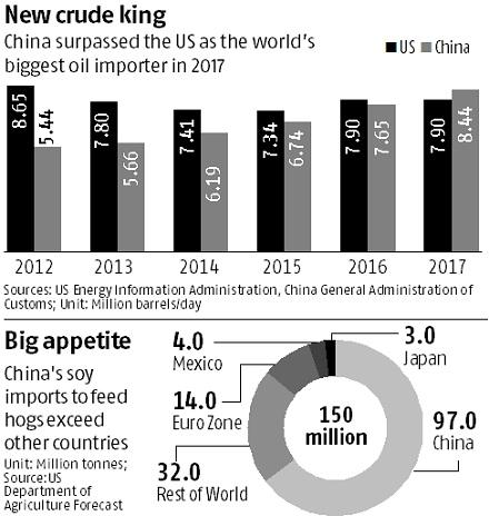 GRAPHIC: China sets records for gobbling up the world's commodities
