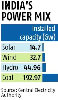 Green energy targets clear in mind, but is India technology-ready?