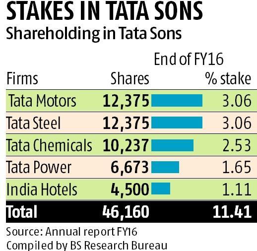 Sebi to vet Tata Sons bid to go private, evaluate minority interest