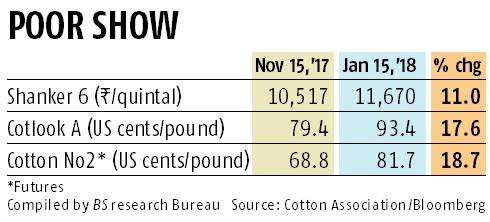 Rise in cotton prices, dearth of incentives make exports uncompetitive
