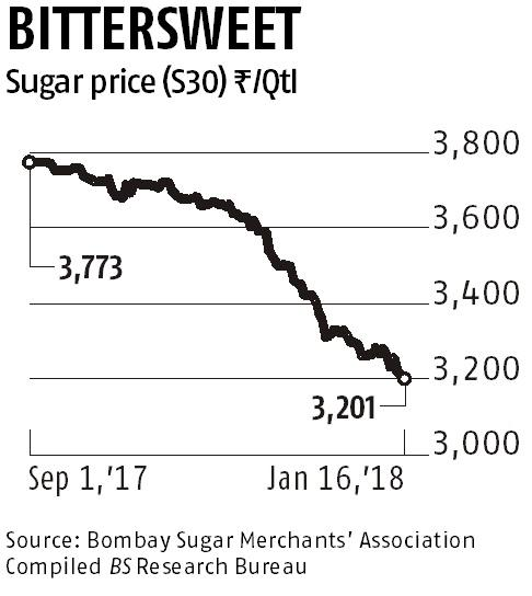 Sugar prices fall below Rs 3,000 a quintal despite govt's bailout measures