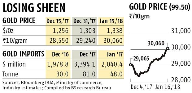 After rising 71% in Dec, five reasons why gold imports will halve in Jan