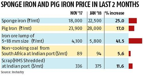 integrated steel plants in india