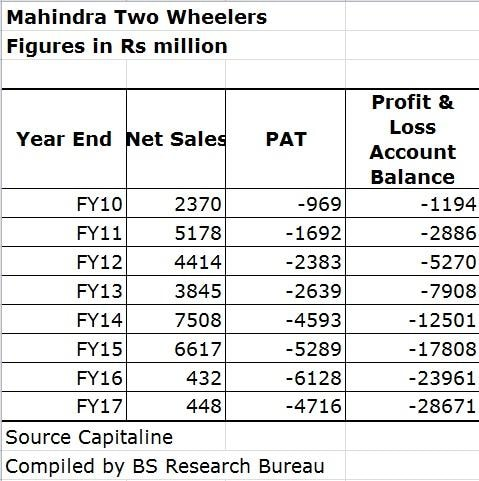 Mahindra Two Wheelers aims to reduce losses to sub Rs 1 billion in FY18