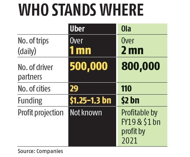 End of road for Uber in India? Ola and Uber said to be on merger
