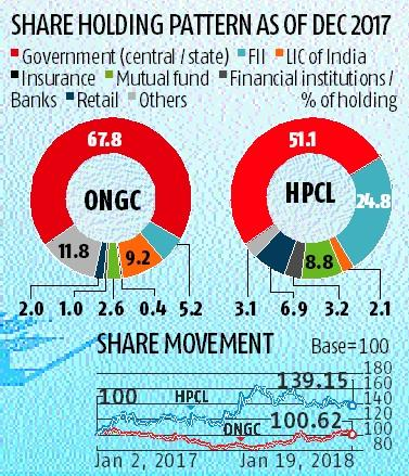 Ongc To Acquire Govts Entire 511 Stake In Hpcl For Rs 36915 Bn