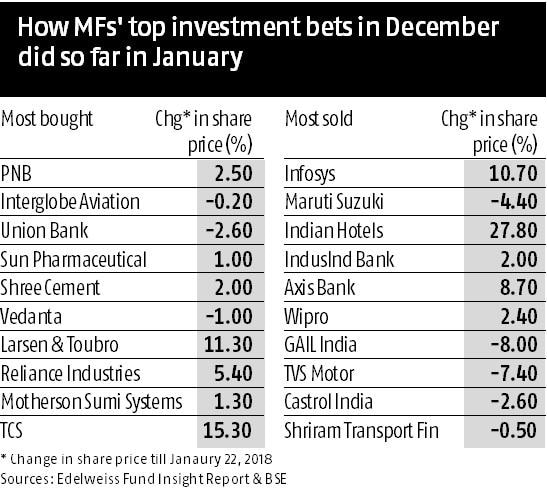 Hits and misses for equity mutual funds
