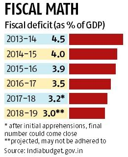 Budget 2018: Fiscal deficit number to be close to target of 3.2% of GDP