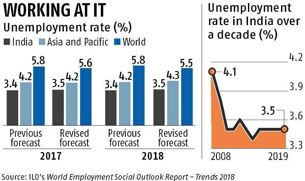 More Joblessness Ilo Sees India S Unemployment Rate Rising To 3 5