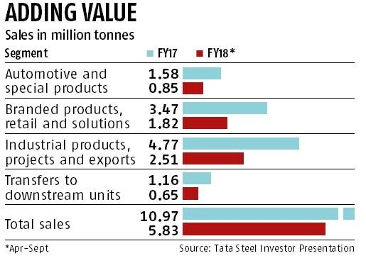 Tata Steel plans to beat volatility with wider value-added product basket