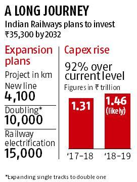Budget 2018: A 15-year, Rs 35.3-trillion plan to put Railways on track