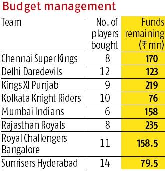 IPL 2018 players auction Day 1: Uncapped players shine as bidders tussle