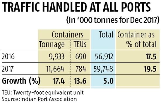 Share of container cargo to traffic handled by major ports highest in Dec