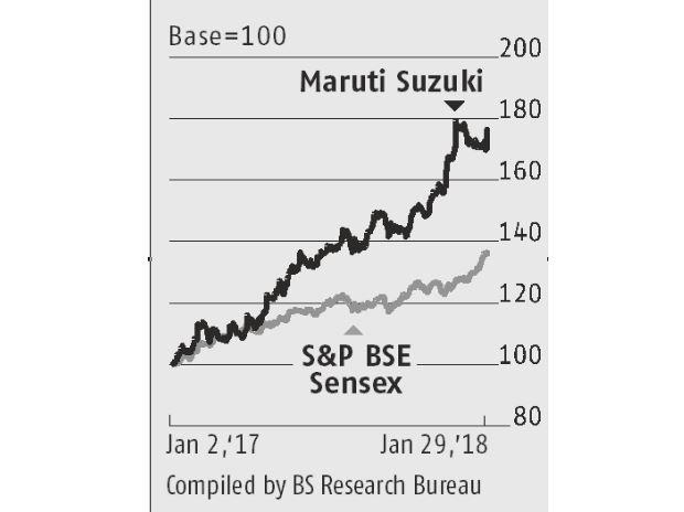 Maruti story graphic