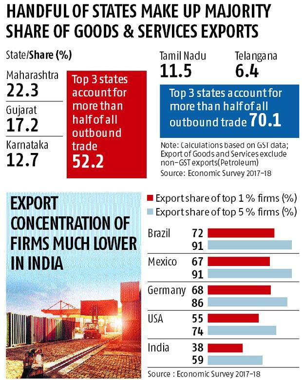 Only 5 states account for 70% of exports, Economic Survey shows