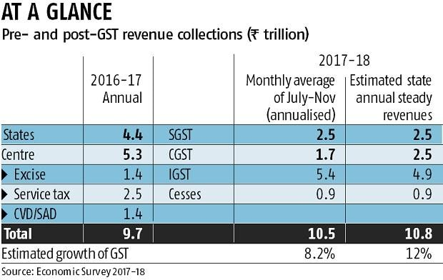 Indirect tax base grew 50% since the GST roll-out, says Economic Survey