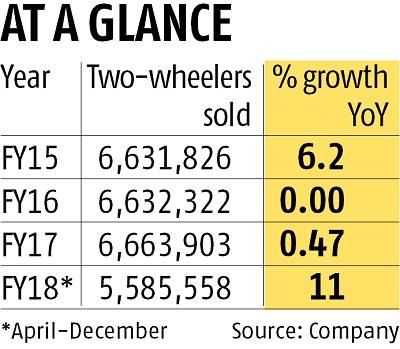 Hero MotoCorp says double-digit growth in two-wheeler sales